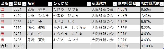 2020年の箕面市議会議員選挙結果(大阪維新の会)