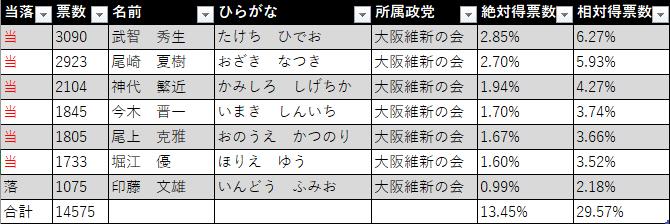 2016年の箕面市議会議員選挙結果(大阪維新の会)