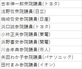 合流新党への不参加を表明した9名