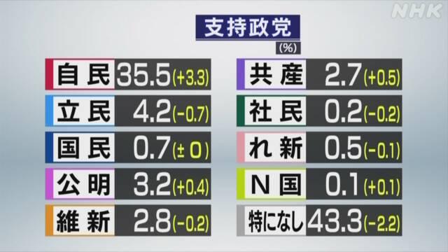NHKの最新政党支持率調査(2020年8月)