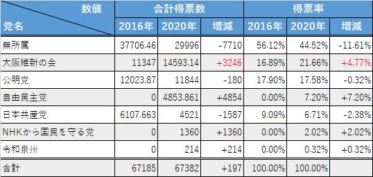 和泉市議会議員選挙(前回との比較)