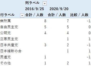 当選者数(政党別)
