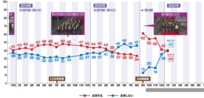 NHKの最新世論調査ー内閣支持率